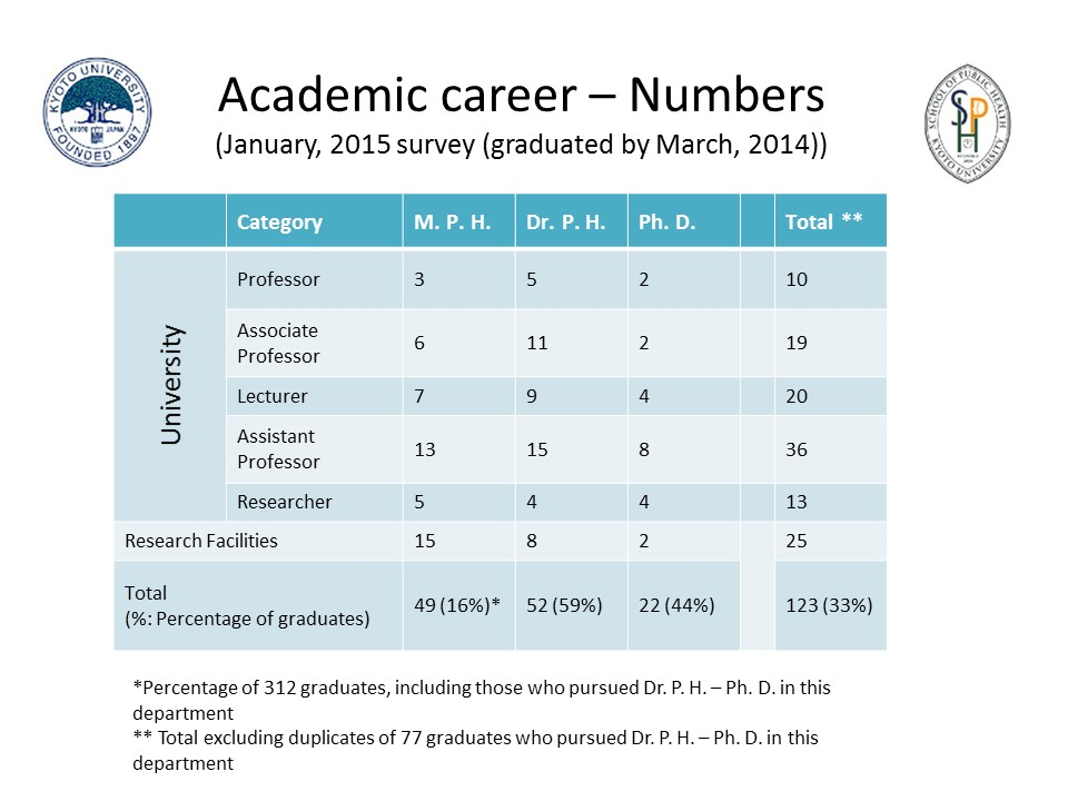Academic career – Numbers