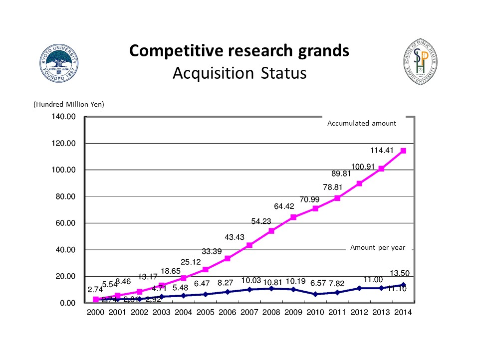 Competitive research grands