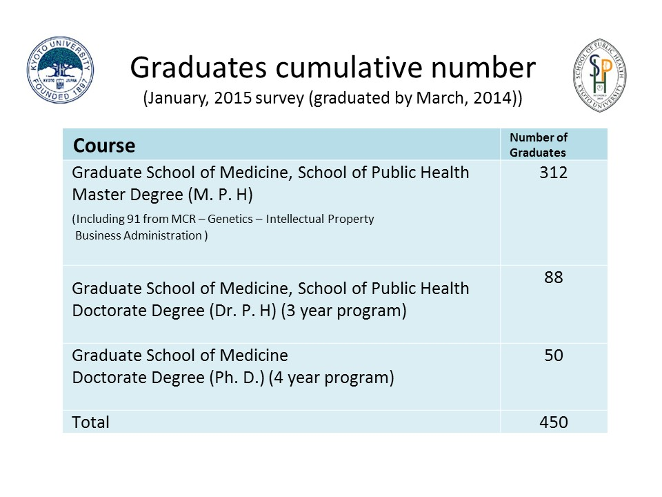 Graduates cumulative number
